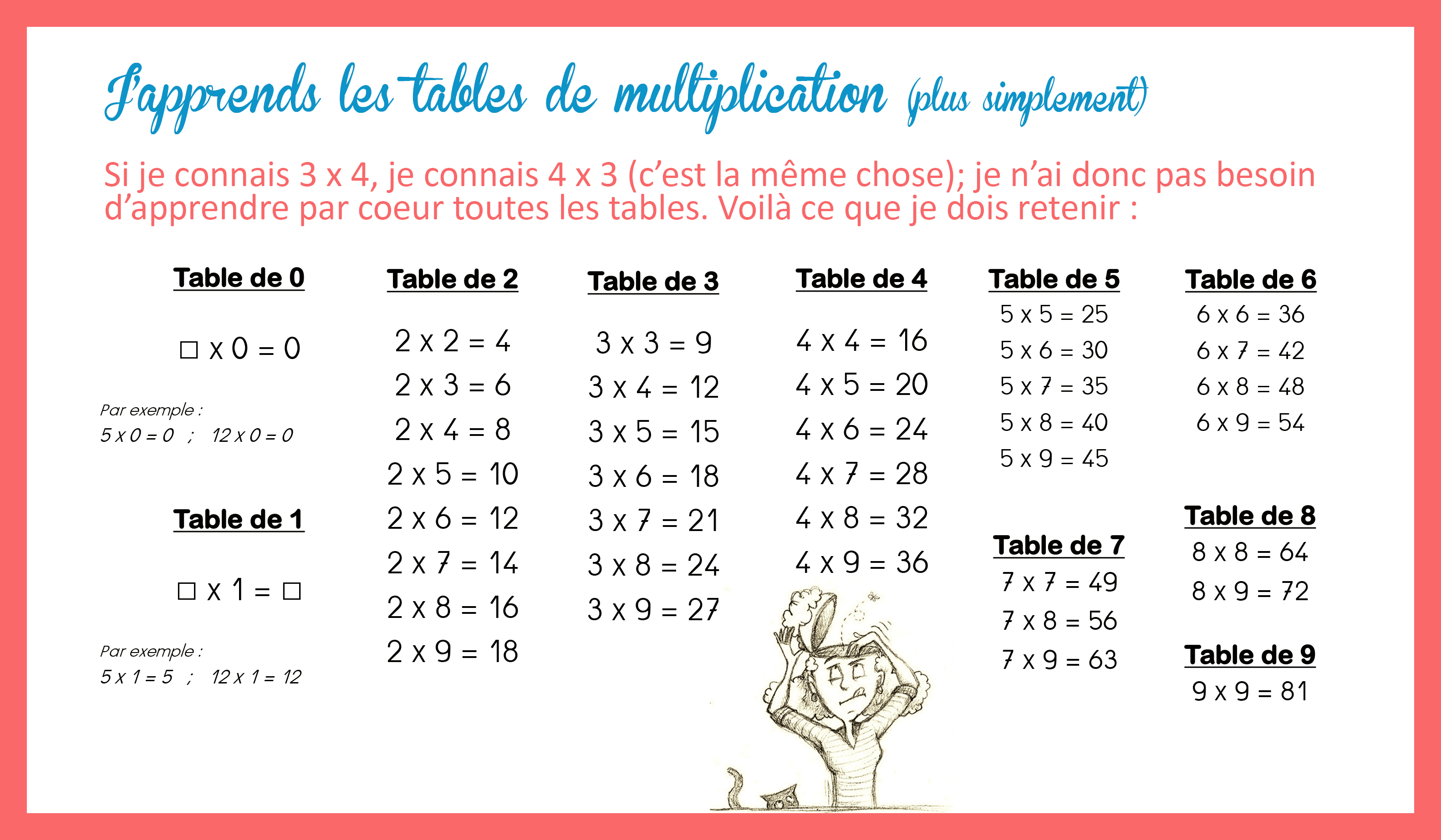 Tables de multiplication simplifi es for Table de multiplication de 5